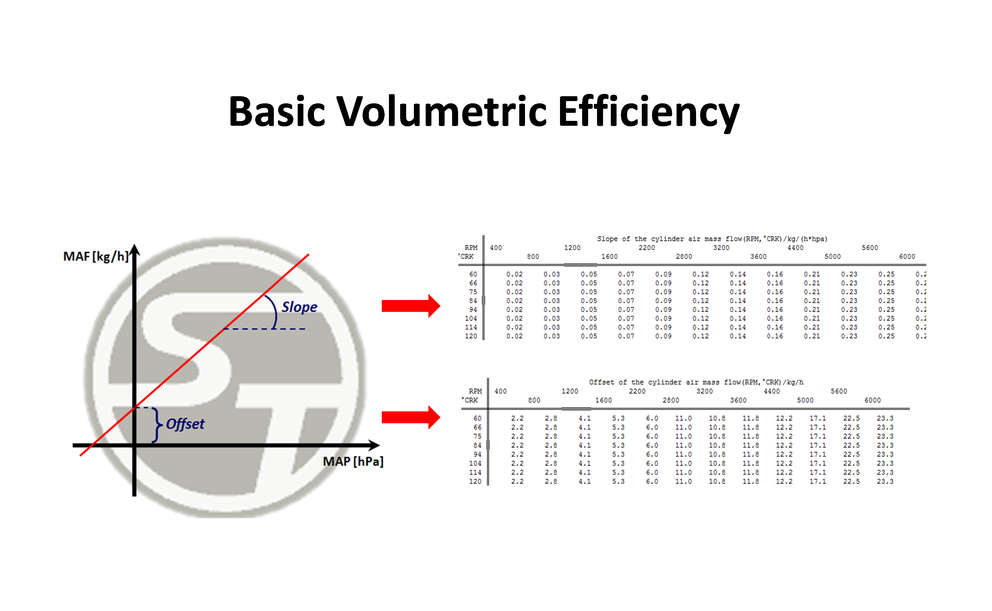 Basic Volumetric Efficiency